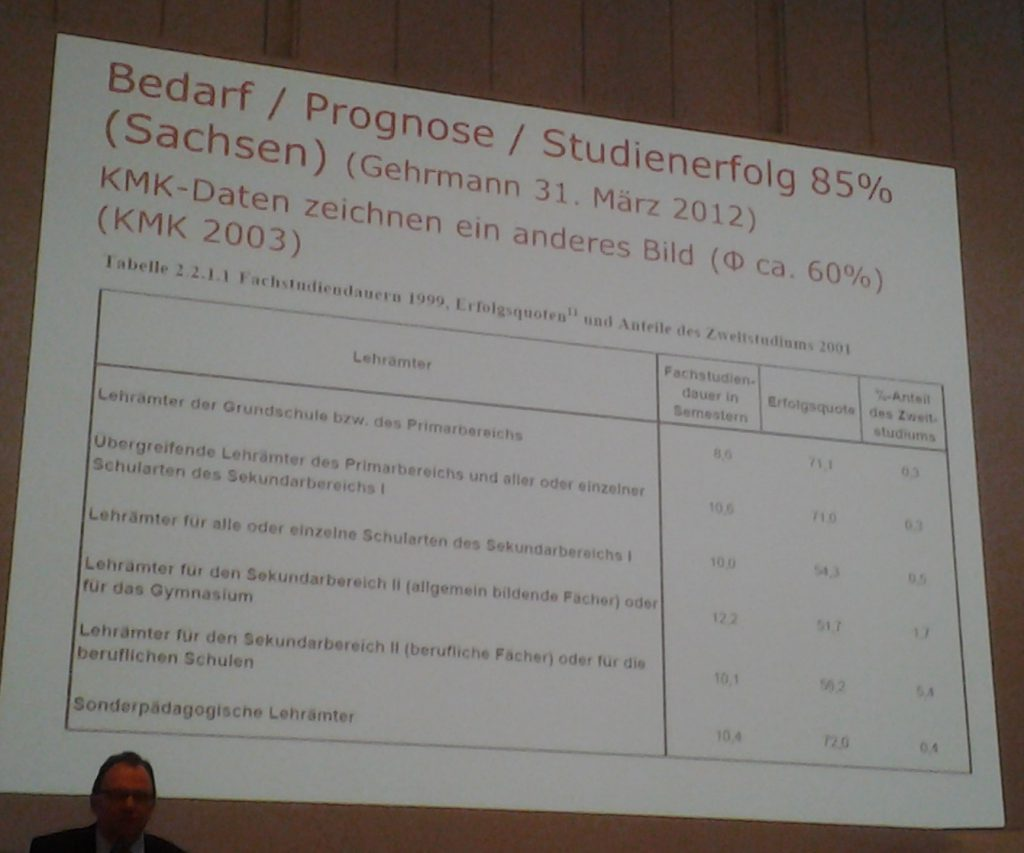 Erfolgsquoten von Lehramtsstudenten aus 2003 nach Bereich
