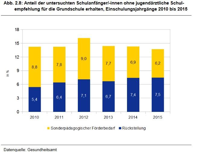 Anteil der untersuchten Schulanfänger ohne Schulempfehlung 2010 bis 2015