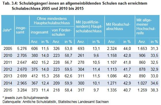 Schulabgänger nach erreichten Schulabschluss 2005 ud 2010 bis 2015