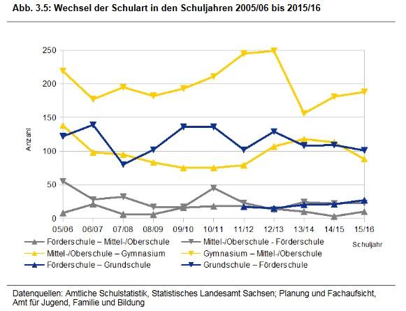 Wechsel der Schulart in den Schuljahren 2005 bis 2016