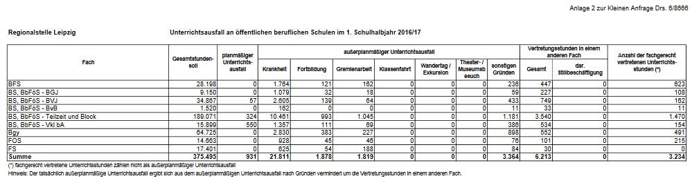 Unterrichtsausfall an öffentlichen beruflichen Schulen im 1. Schulhalbjahr 2016-17