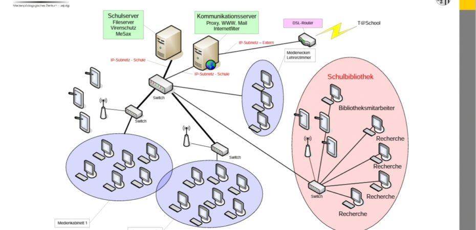 Eine Grafik die zeigt wie in Schule eine internetstruktur aufgebaut werden kann. Es werden Server gezeigt die mit Klassenräumen verbunden sind darüber ist der Zugang zum Internet gewährleistet.