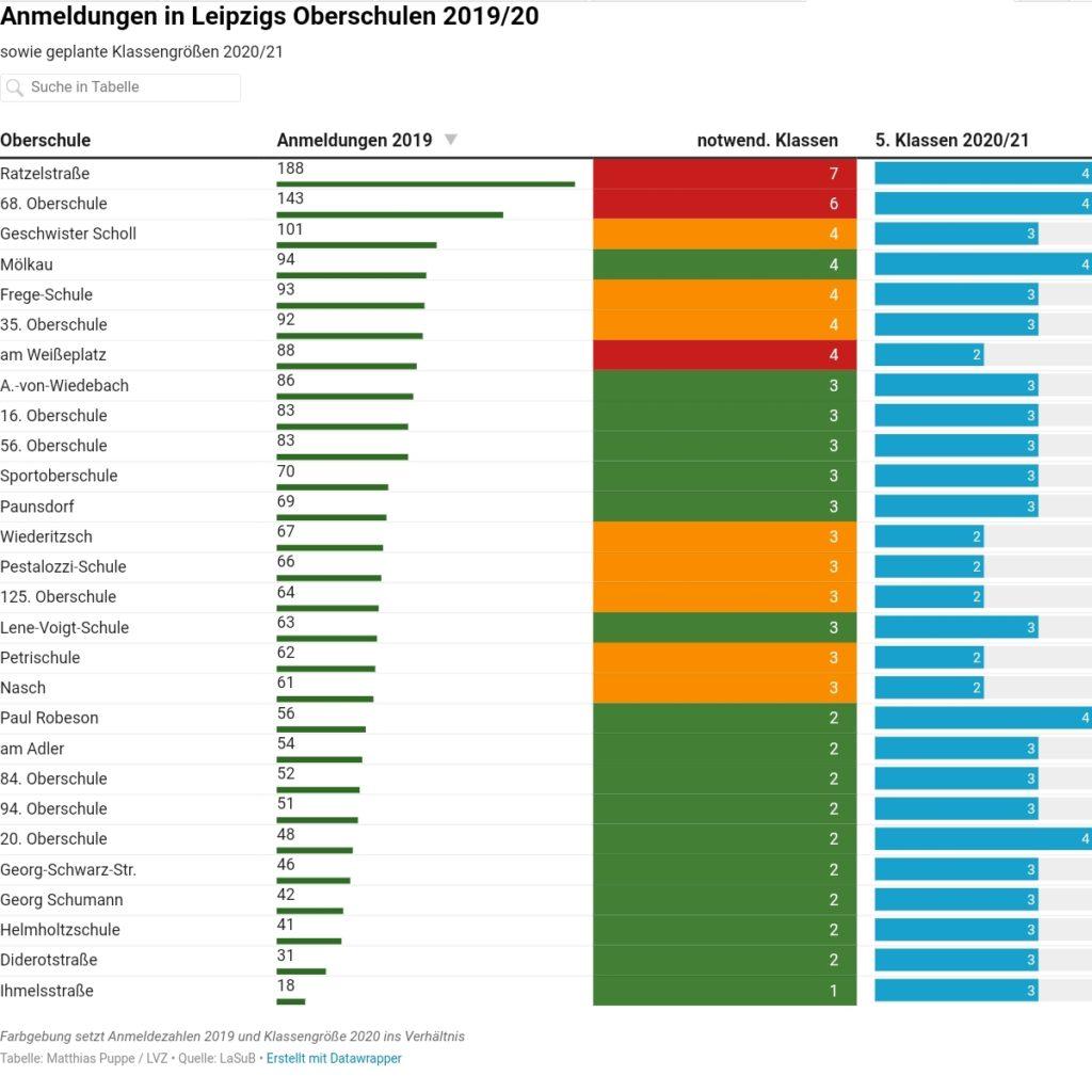 Anmeldungen in Leipzigs Oberschulen 2019/20 sowie geplante Klassengrößen 2020/21