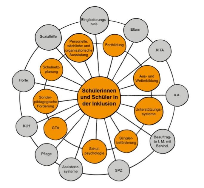 Grafik zum Kooperationverbund Inklusion